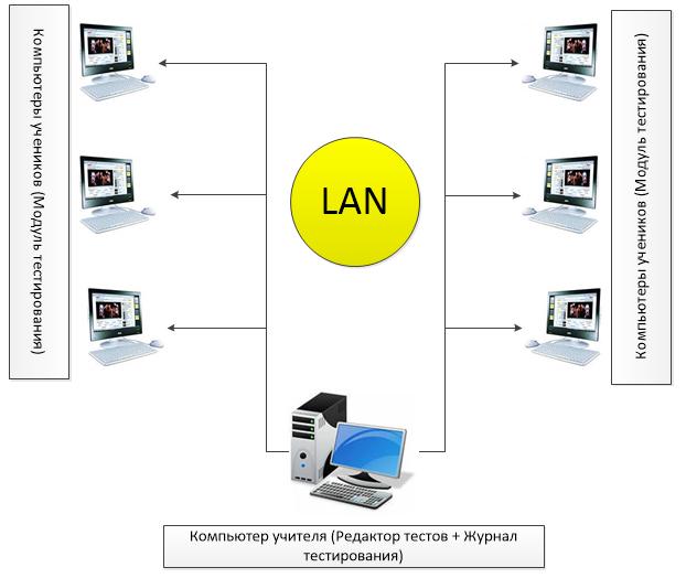 Схема установки модулей MyTestX в компьютерном классе
